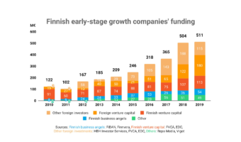 finnish startup funding in 2019