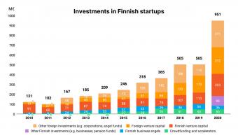 startuprahoitus Suomessa 2020